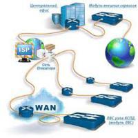 Принцип маршрутизации