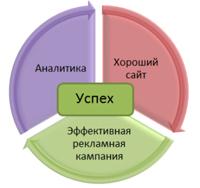 Аналитика Интернет проектов