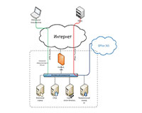 Облачная инфраструктура средствами Microsoft System