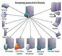 Инструменты упреждающей защиты системы Linux AppArmor и FreeBSD MAC